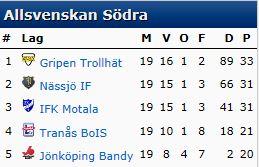 Tabell Allsvenskan Söder 19 omg 2013 14